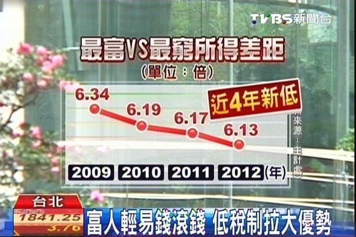 貧富差距擴大? 逾9成民眾:嚴重!http://news.tvbs.com.tw/entry/517145
