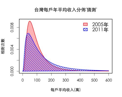 台灣每戶年平均收入猜測