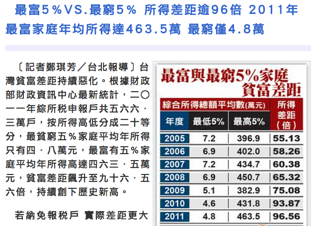 自由時報-最富5%VS.最窮5% 所得差距逾96倍 http://www.libertytimes.com.tw/2013/new/jun/10/today-t2.htm