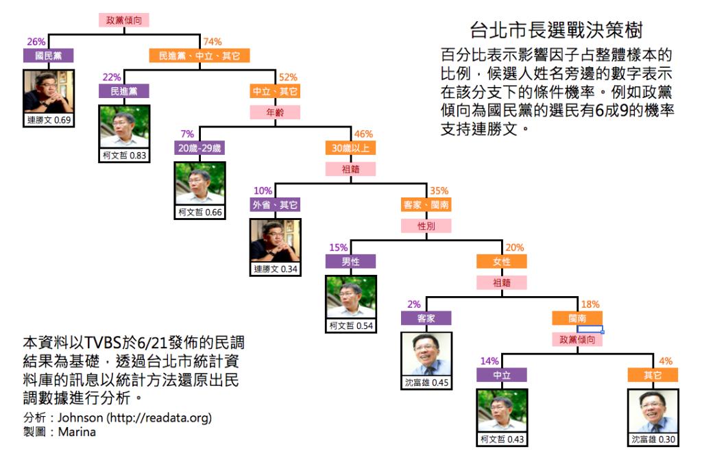 台北市長選戰決策樹