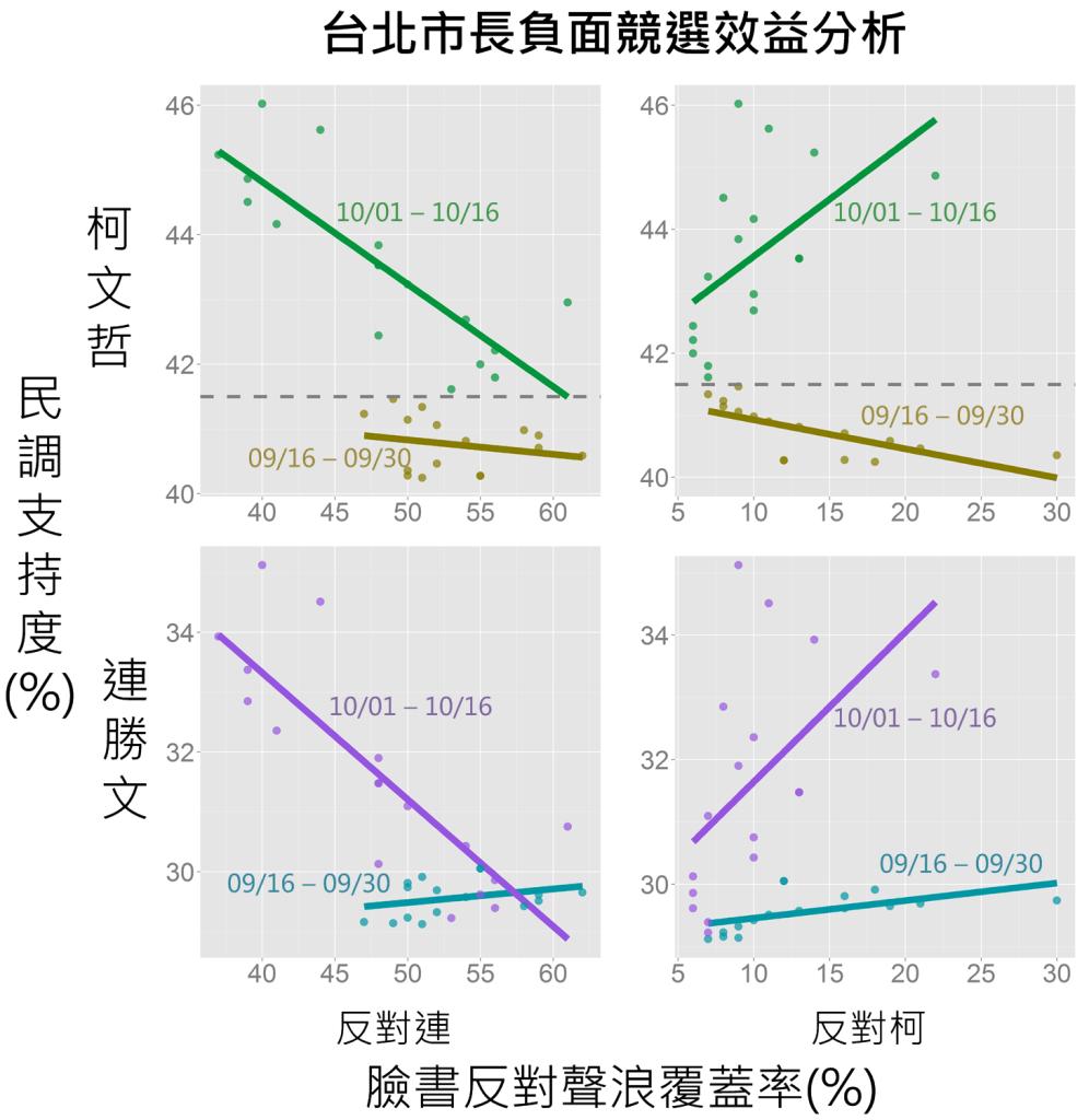 台北市長負面競選效益分析